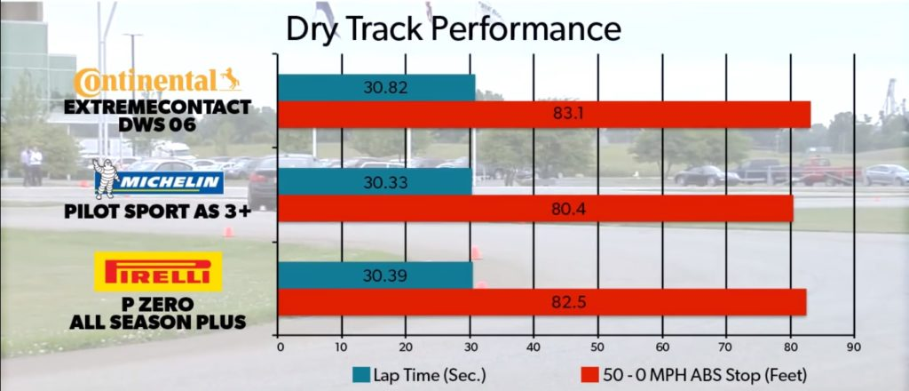 Michelin Pilot Sport AS 3+ vs Continental ExtremeContact DWS 06 vs Pirelli P Zero Plus Dry Track Performance Results Chart