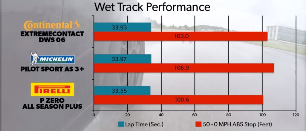 Michelin Pilot Sport AS 3+ vs Continental ExtremeContact DWS 06 vs Pirelli P Zero Plus Wet Track Performance Results Chart