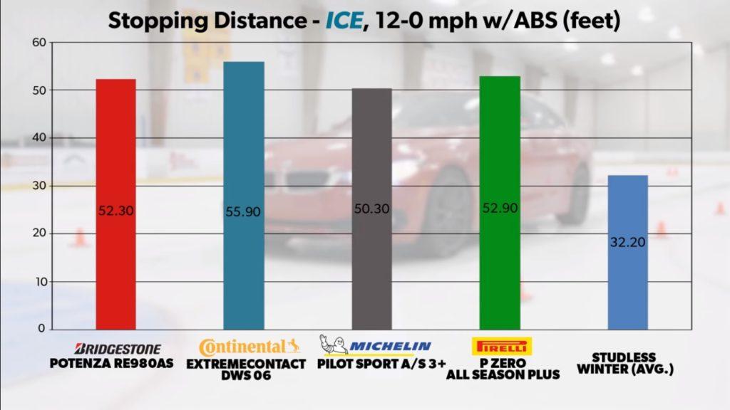 Michelin Pilot Sport AS 3+ vs Continental ExtremeContact DWS 06 vs Pirelli P Zero Plus vs Bridgestone Potenza RE980AS vs Winter Tire Ice Braking Results Chart