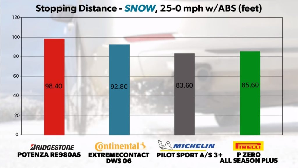 Michelin Pilot Sport AS 3+ vs Continental ExtremeContact DWS 06 vs Pirelli P Zero Plus vs Bridgestone Potenza RE980AS Snow Braking Test Results Chart