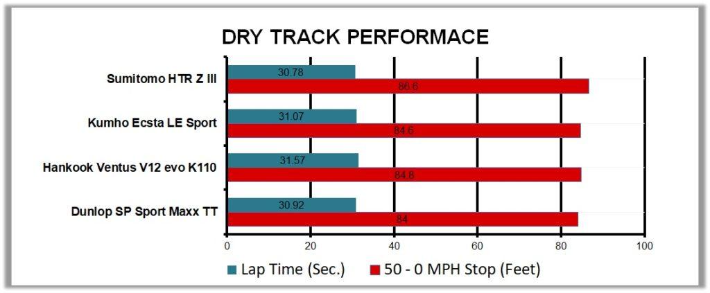 HTR Z3 vs Sport Maxx TT vs Ventus V12 EVO K110 vs Ecsta LE Sport Dry Track Test Results Chart